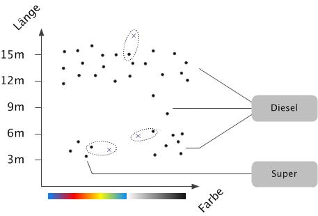 Repräsentanten der Klassen Diesel und Super im vereinfachten Merkmalsraum. Datenpunkte - durch Kreuze dargestellt - lassen sich anhand ihrer Entfernung zu den Repräsentanten einer Klasse zuordnen. Ein roter Kleinbus mit Anhänger würde an der Diesel-Säule landen.