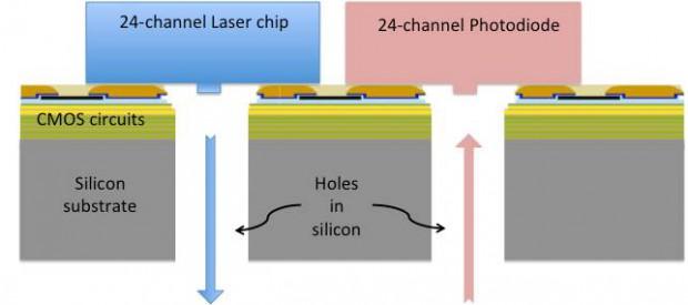 Das Konzept von IBMs Holey Optochip
