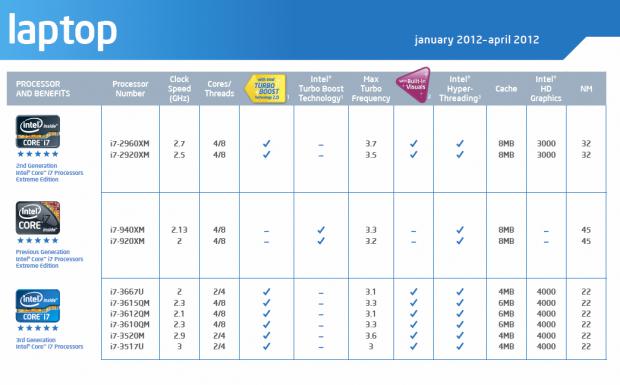 Der Core i7-3667U wird die schnellste Ultrabook-CPU.