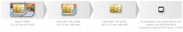 Giesecke & Devrient: Nano-SIM im Vergleich