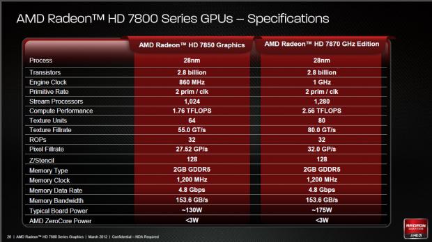 Daten von Radeon HD 7870 und 7850