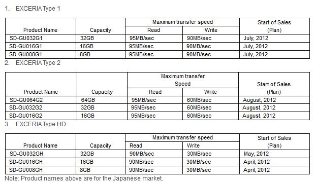 Daten der Karten laut Toshiba