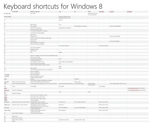 Übersicht der Tastenkürzel in Windows 8