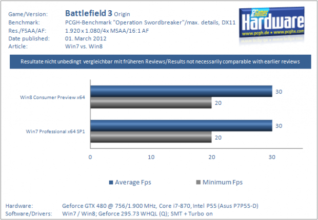 Battlefield 3: Windows 7 vs. Windows 8