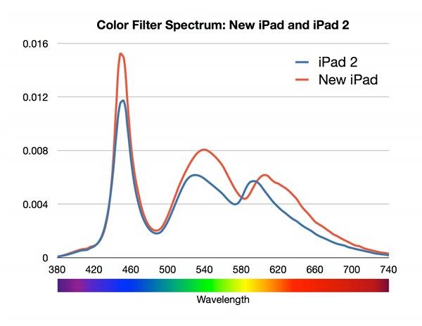 Blau, Grün und Rot sind stärker. (Bild: dot color)