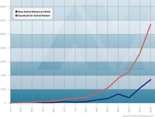 Die Anzahl der von AV-Test bekannten Malware für Android steigt.
