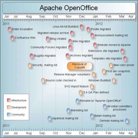 Openoffice-Entwickler Rob Weir hat die Entwicklung des Openoffice-Projekts bei Apache in einer Zeitachse zusammengefasst.