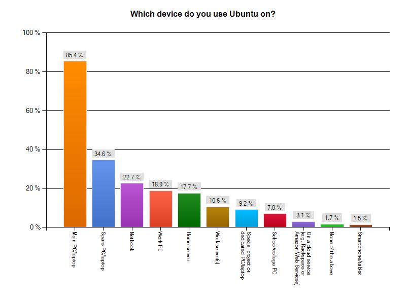 Umfrage: Nutzer schätzen Ubuntus Sicherheit und Schnelligkeit -