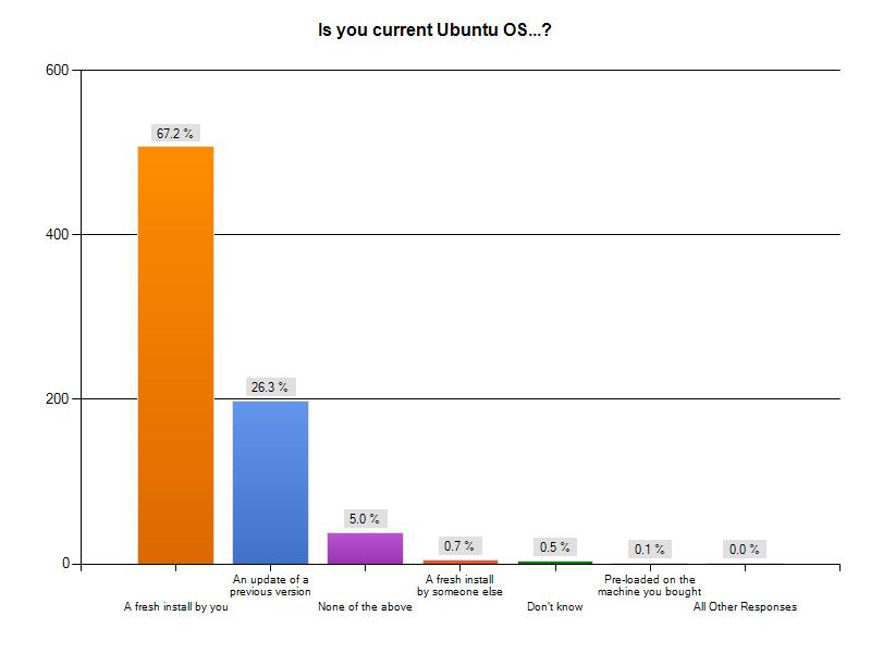 Umfrage: Nutzer schätzen Ubuntus Sicherheit und Schnelligkeit - Wie haben Sie Ubuntu installiert?