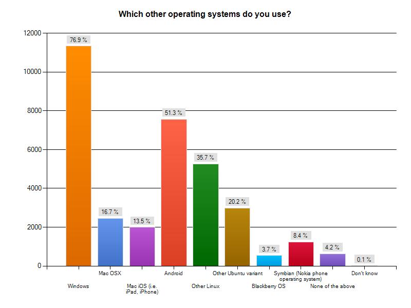 Umfrage: Nutzer schätzen Ubuntus Sicherheit und Schnelligkeit - Welches weitere Betriebssystem nutzen Sie?