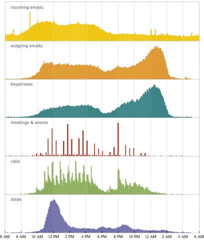 Der Tagesablauf von Stephen Wolfram (Quelle: Stephen Wolfram)