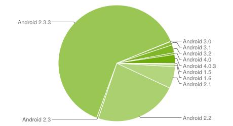 Chart zur Android-Verbreitung Ende März 2012