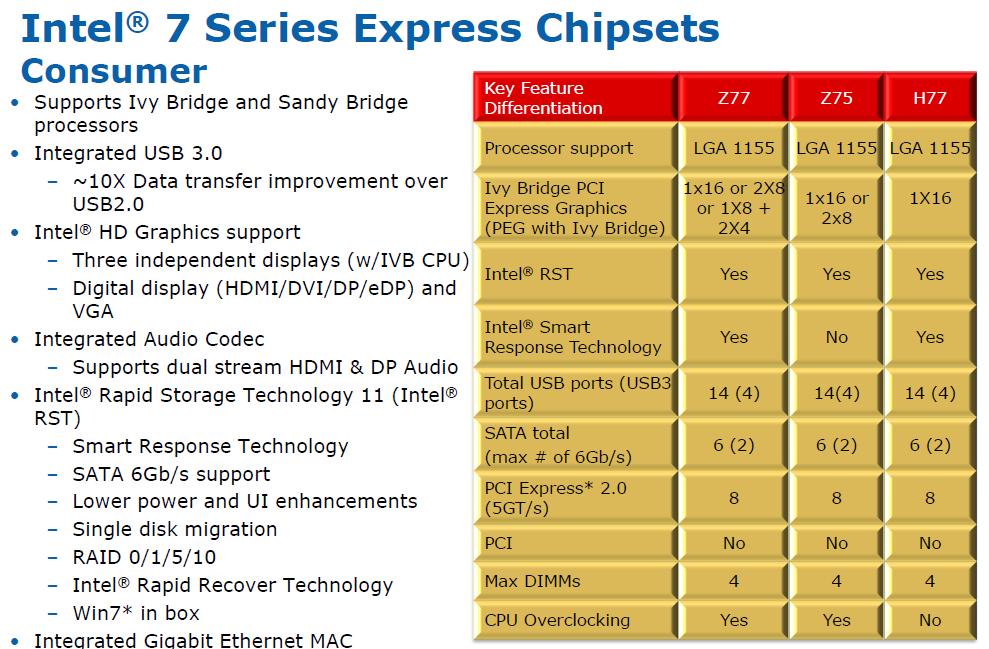 Chipsätze: Intels Ivy-Bridge-Mainboards kommen vor den CPUs -