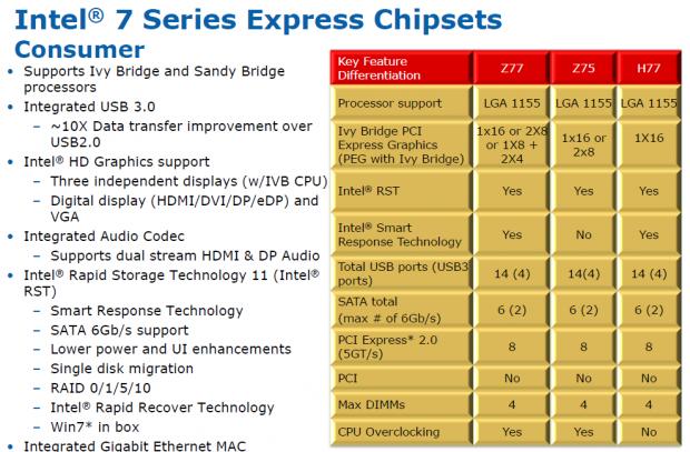 Ausstattung der Serie-7-Chipsätze