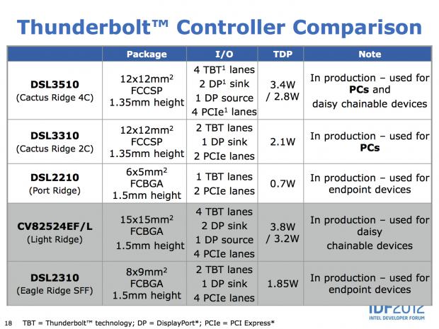 Neue Thunderbolt-Controller (Slides: Intel)