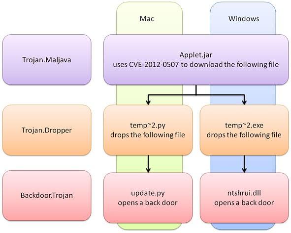 Prinzipieller Angriffsverlauf des Maljava-Trojaners (Bild: Symantec)
