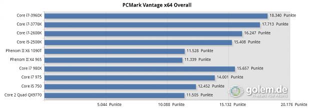 PCMark Vantage x64 Overall-Score