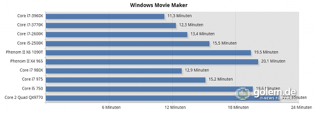 Windows Live Movie Maker mit 23 Minuten AVCHD nach WMV 720p