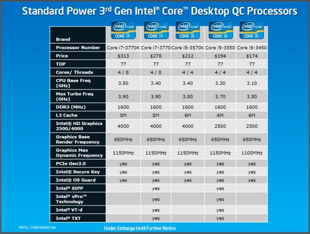 Intels schnellste Quad-Cores für den Desktop