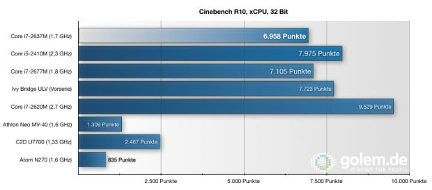 Der Prozessor des Ultrabooks kann dank Turboboost mit schnelleren Core-i-Prozessoren mithalten.