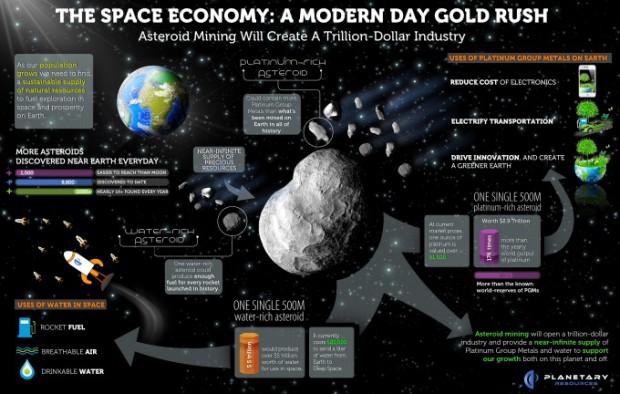 Das Konzept für den Abbau von Rohstoffen im Weltraum (Grafik: Planetary Resources)