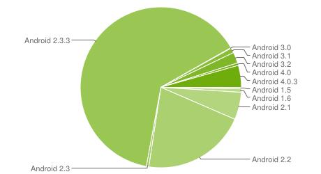 Chart zur Android-Verbreitung Ende April 2012