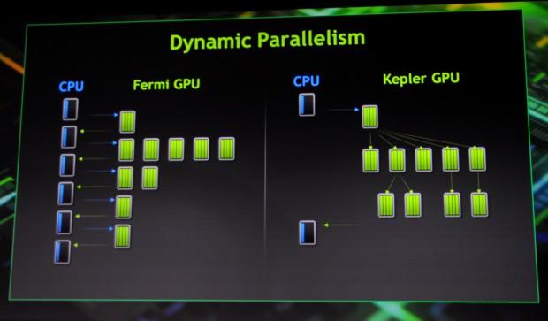 Nested Loops kann die GPU nun wie rechts zu sehen selbst auflösen.