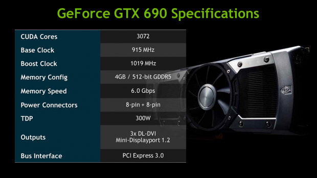 Daten der GTX-690 (Bilder: Nvidia)