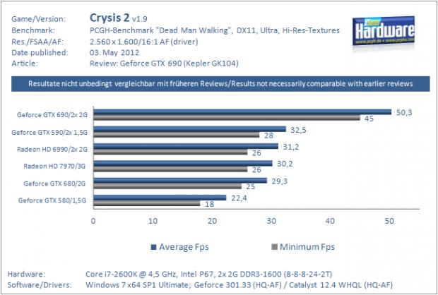 Auch Crysis mit DX11 und Hires-Texturen ist spielbar. (Bild: PCGH)