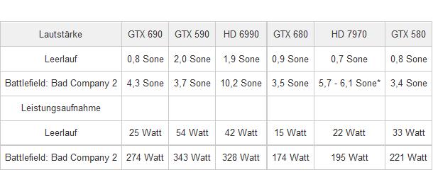 Sparsamer als alle anderen Dual-GPU-Karten (Bild: PCGH)