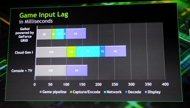 Nvidia will die Latenzen stark reduzieren.