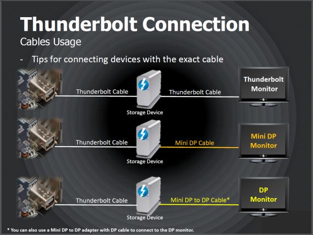 Ohne Thunderbolt-Monitor kann man sich eines der teuren Kabel sparen. (Folien: Asus)