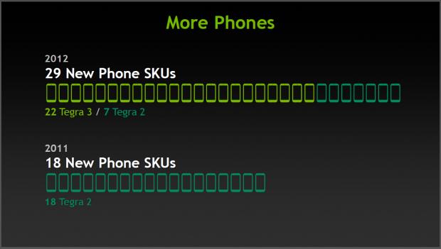 Nvidias Mobilgeschäft läuft gut. (Bilder: Nvidia)