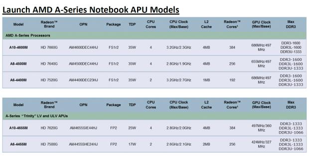 Diese fünf Trinity-APUs bietet AMD zum Start an.