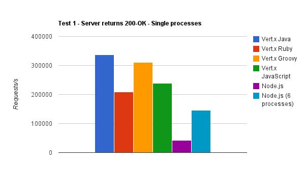 Vergleich zwischen Vert.x und Node.js (Bild: Tim Fox)