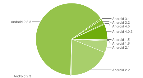 Chart zur Android-Verbreitung Ende Mai 2012