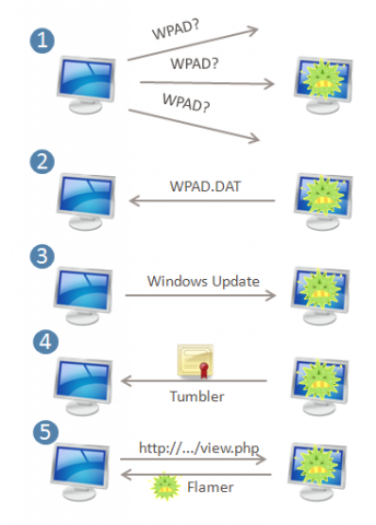 Flame-Verbreitung über Microsoft-Update (Quelle: Symantec)