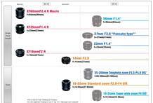 Roadmap für Fujifilms Fujinon-XF-Objektive (Bild: Fujifilm)
