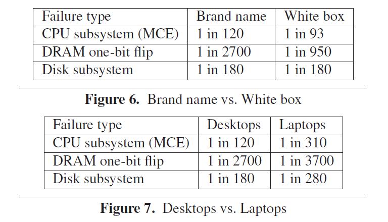 Microsoft-Studie: PCs von großen Marken sind zuverlässiger - Marken-PC sind stabiler, und Notebooks ebenso (Tabelle: Microsoft)