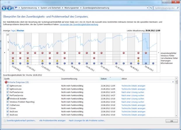 Von März bis Juni stürzte dieser PC nicht mehr ab (gelbe Ausrufezeichen) (Bild: Golem.de)
