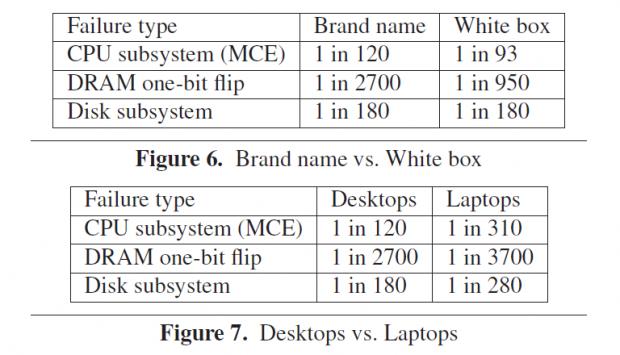 Marken-PC sind stabiler, und Notebooks ebenso (Tabelle: Microsoft)