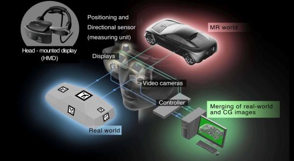 Mixed Reality: Canon mischt Realität und 3D in Lebensgröße - Das System hinter Mixed Reality (Bild: Canon)