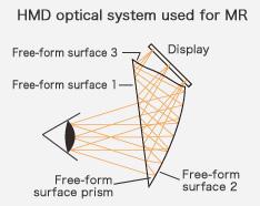 Mixed Reality: Canon mischt Realität und 3D in Lebensgröße -