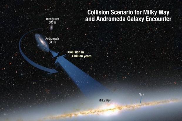 Milchstraße und Andromeda rasen mit 400.000 km/h direkt aufeinander zu, hat Hubble herausgefunden. (Grafik: Nasa; Esa; A. Feild and R. van der Marel, STScI)