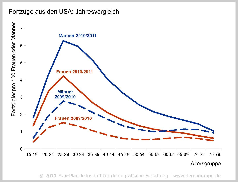 Demografie: Wissenschaftler ermitteln Migrationsströme aus E-Mails - Errechnet aus E-Mails: Nach der Finanzkrise wandern vermehrt Menschen aus den USA ab. (Grafik: MPIDR)