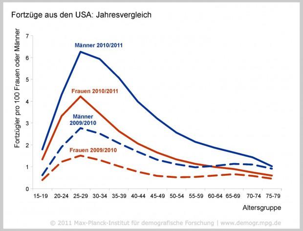 Errechnet aus E-Mails: Nach der Finanzkrise wandern vermehrt Menschen aus den USA ab. (Grafik: MPIDR)