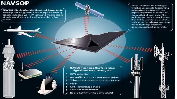 Funktionsschema von Navsop (Grafik: BAE Systems)
