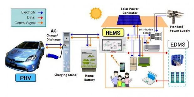 Funktionssweise des V2H-Systems von Toyota  (Bild: Toyota)