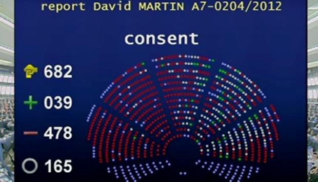 Überwältigende Mehrheit gegen Acta, ...