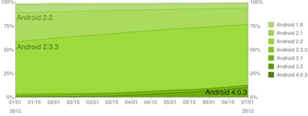 Chart zur zeitlichen Verbreitung der Android-Versionen